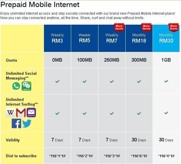 Digi Prepaid Mobile Internet plan