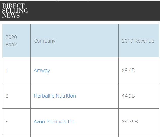 carta-ranking-dunia-syarikat-direct-selling