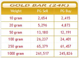 harga-emas-public-gold